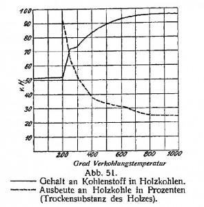 Abb 51 Ullmanns 1930