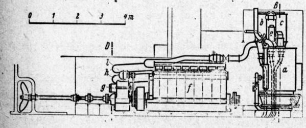 Binnenschif Gasantrieb Antrieb