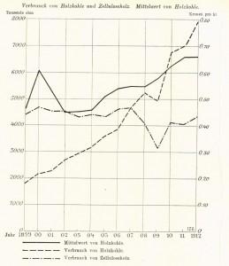 Grafik Verbrauch