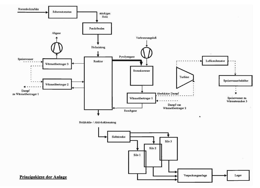 Prinzipskizze des Verfahrens