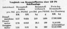 Sauggas Schiff Wirtschaftlichkeit 1937