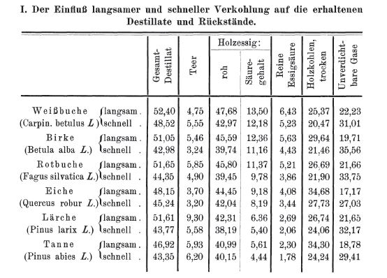 Tabelle 1 Harper 1909