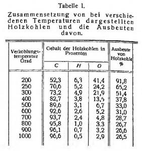 Tabelle 1 Ullmanns 1930