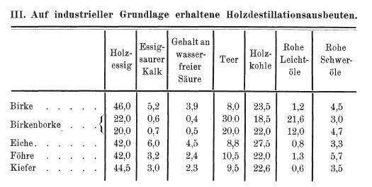 Tabelle 3 Harper 1909