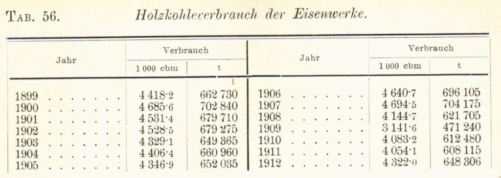 Tabelle  56 Verbrauch