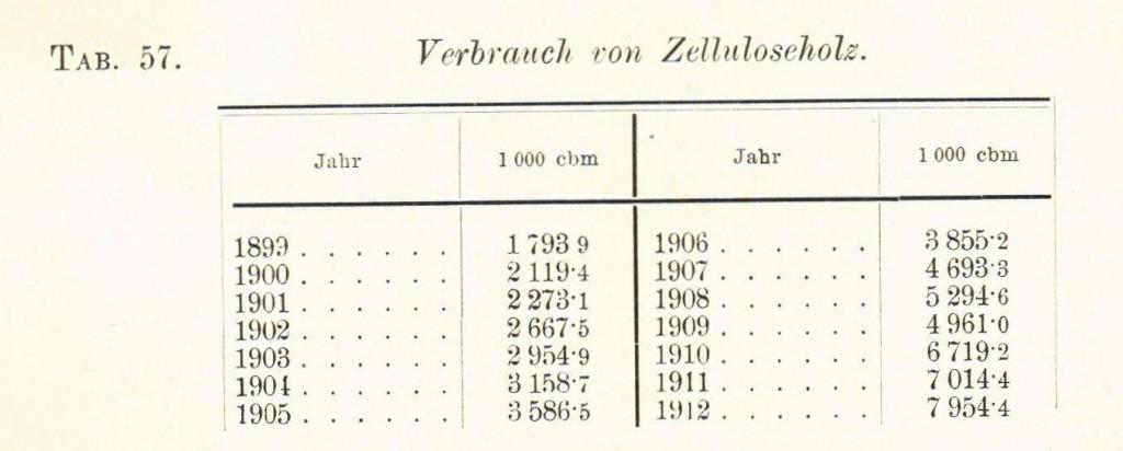 Tabelle 57 Zelluloseholz