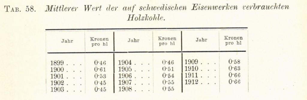 Tabelle 58 Holzkohle Eisen